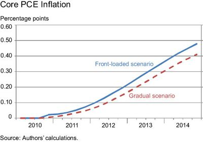 Core-PCE-inflation-cht