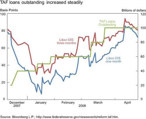 TAF-loans-outstanding