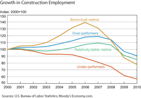 Construction-employ