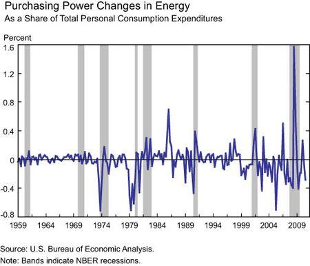 Purchasing-chg-energy