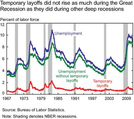 Temp_layoffs_line-chart