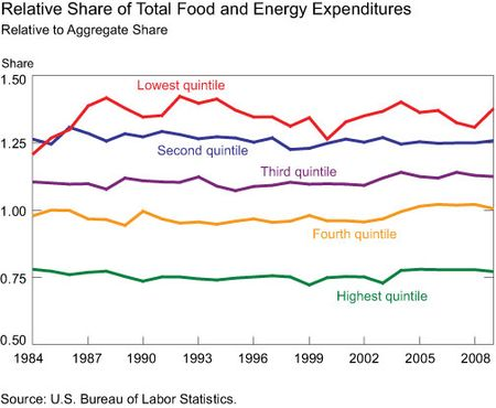 Share_Total_Expenditure