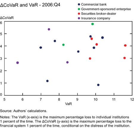 CoVaR-and-VaR-2006