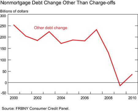 Nonmortgage-debt