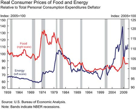 Real-consumer-prices