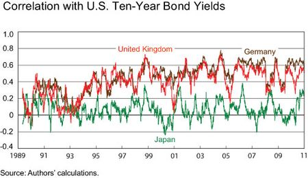 Correlation-with-10y-yields