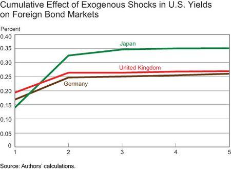 Cumulative-effect