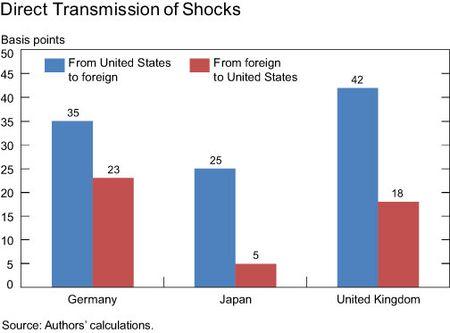 Direct-shocks