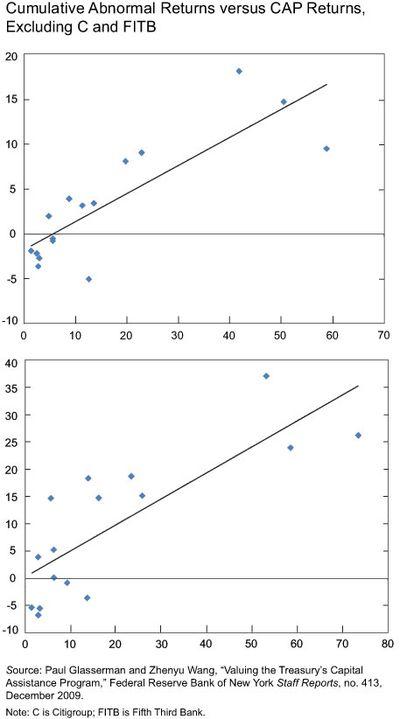 Returns-vs-cap-excluding