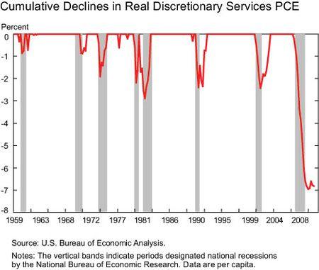 Cummulative-declines
