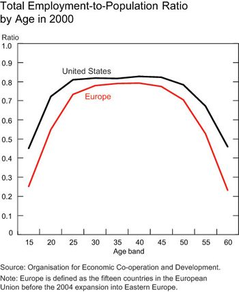 Pop-ratio-by-age-cht2
