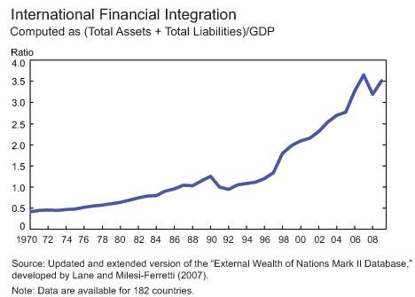 International-financial-int