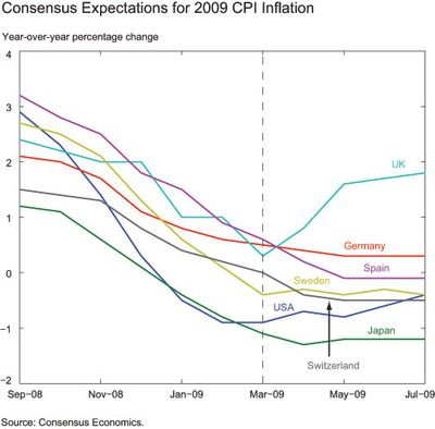 Consensus-Expectations-for-2009-CPI-inflation