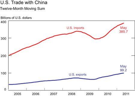 Would a Stronger Renminbi Narrow the U S -China Trade