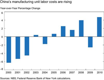 China's-manufacturing-unit-labor-costs-are-rising