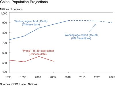 China-Population-Projections