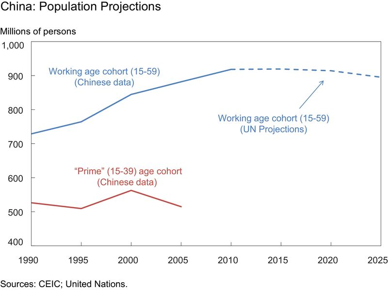 population trends in china A recent study estimates that china's population will peak at 16 billion in 2040, compared with 12 billion in 1995 it is expected to fall below 14 billion by 2100 these are massive demographic fluctuations, affecting 20% of the world's population, and they raise a number of serious issues concerning food, jobs, urbanisation and ageing.