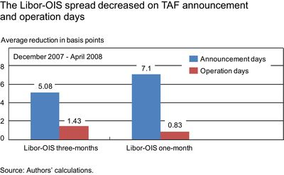 Libor-OIS-spread-decreased