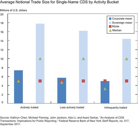 Average-Notional-Trade-Size-for-Single-Name-CDS