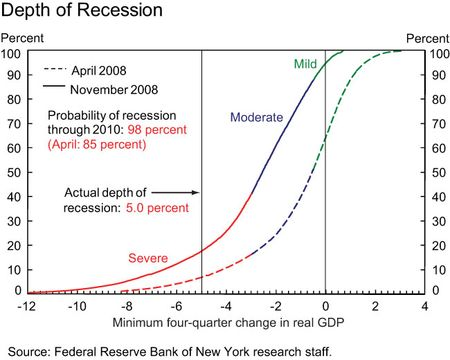 Depth-of-recession