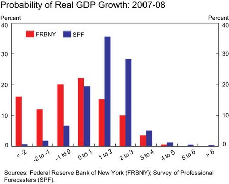 The Failure to Forecast the Great Recession - Liberty Street