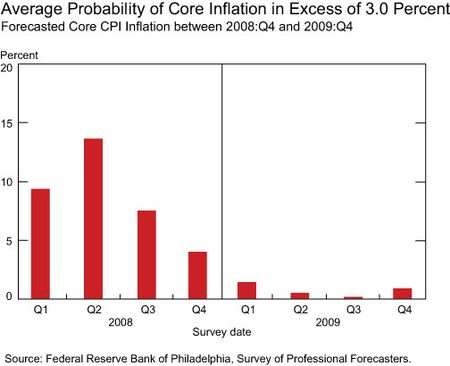 Avg-core-inflation-early