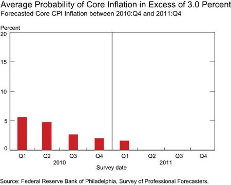 Avg-core-inflation-late