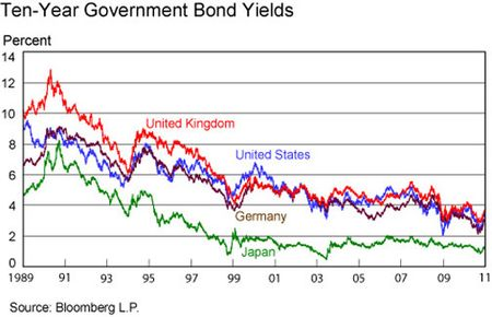 10y-gov-bond-yields2