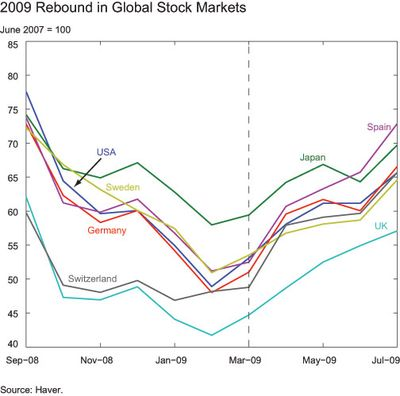 2009-Rebound-in-Global-Stock-Markets