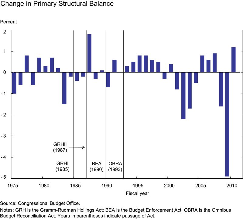 Change-in-Primary-Structural-Deficit