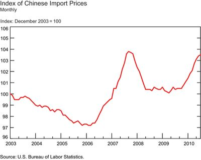 Index-of-Chinese-Import-Prices