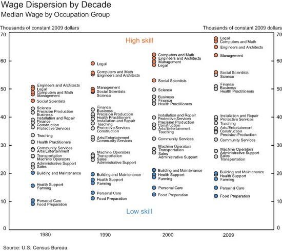 Wage-Dispersion-by-Decade
