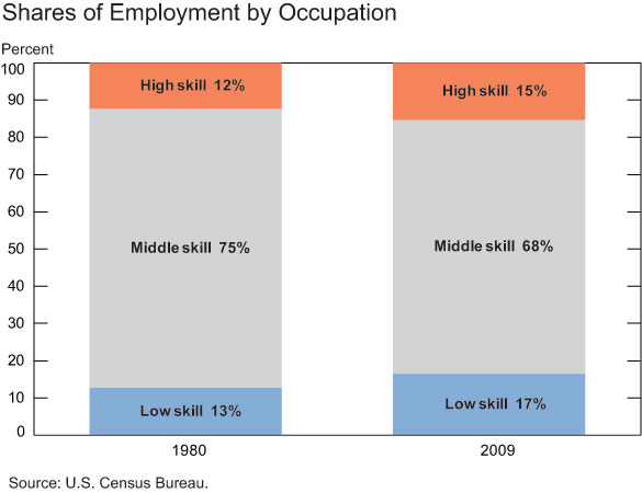 Shares-of-employment