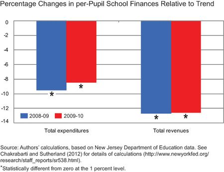 Chg-school-finance