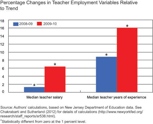 Chg-teacher-employ