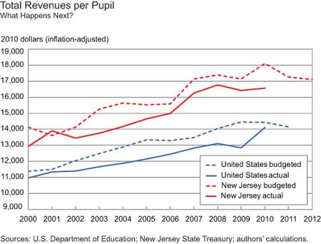Revenue-per-pupil