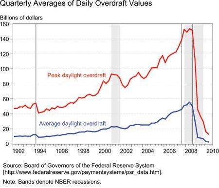Overdraft-chart