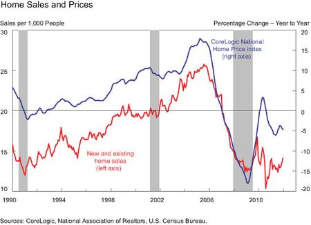 Home-Sales-and-Prices