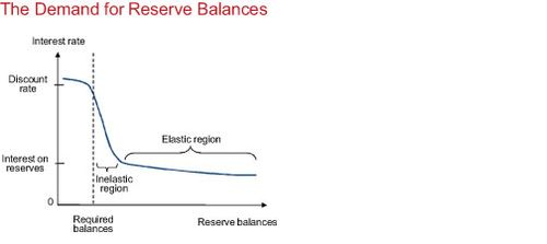 The-demand-for-reserve-balances