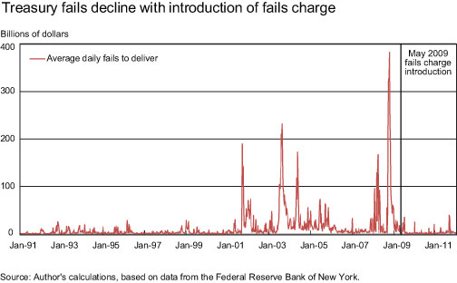 Treasury-Fails-Decline-with-Introduction-of-Fails-Charge