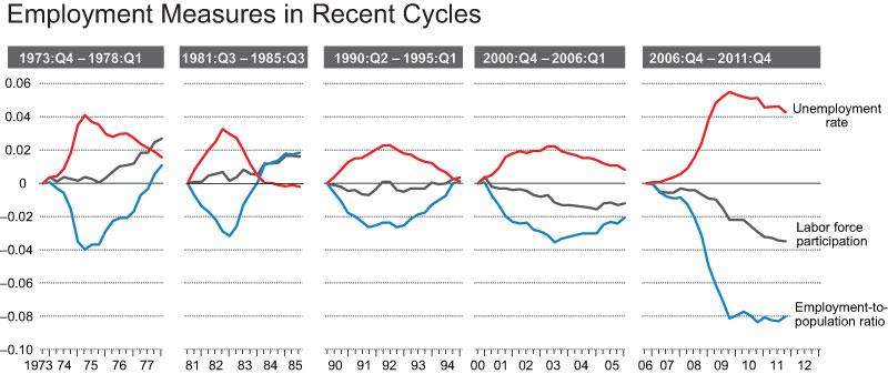 Employment-measures-chart