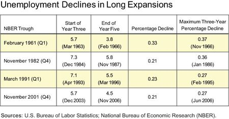 Unemploy_decline_table