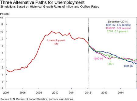 Three-Alternative-Paths-for-Unemployment