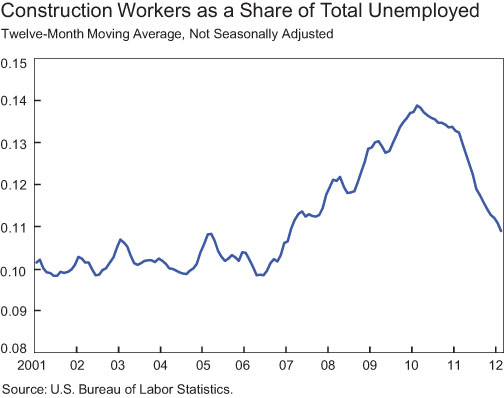 Construction-as-a-Share