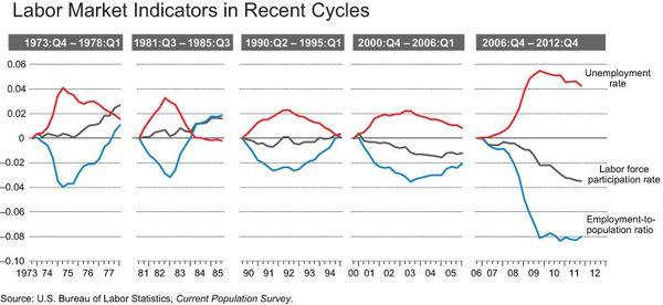 Labor_market_indicators_ALL