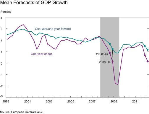 Mean-Forecasts-of-GDP-Growth