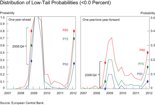 Distribution-of-Low-Tail-Probabilities