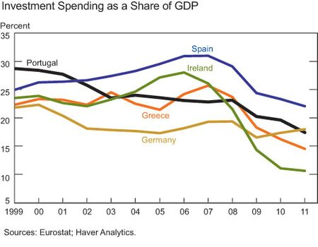Investment-spending