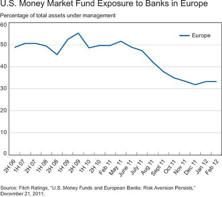 US-Money-Market-Fund