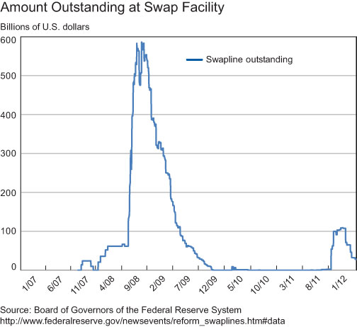 Amount-Outstanding-at-Swap